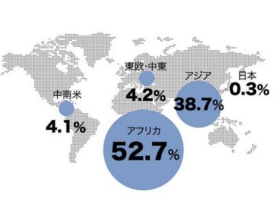 活動地域の割合