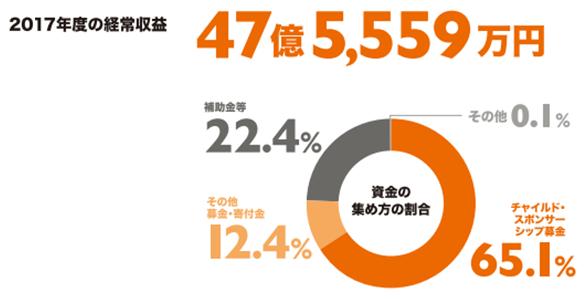 2017年度の形状収益47億5,5559万円