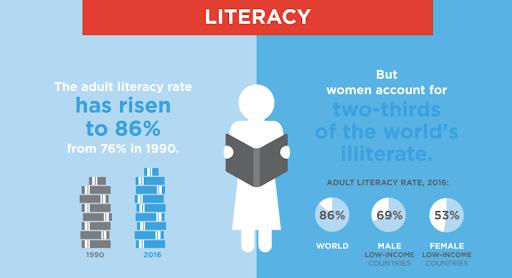 世界の成人女性の識字率