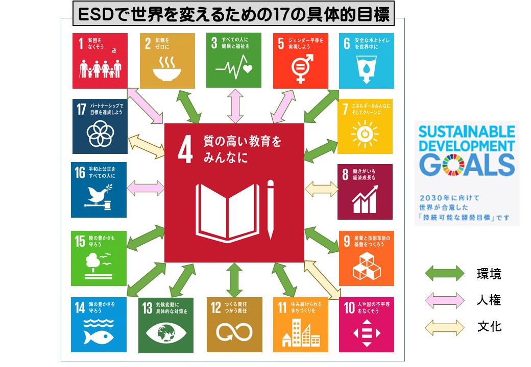 ESDで世界を変えるための17の具体的目標