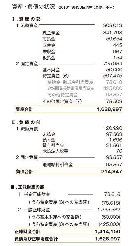 2016年度会計報告 sisan 状況
