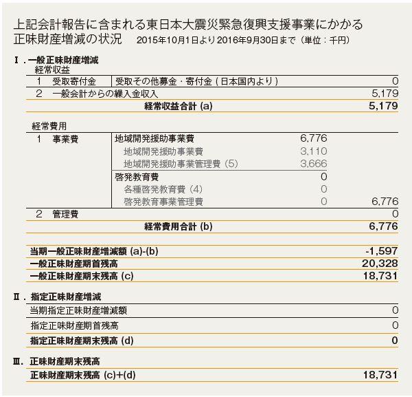 東日本大震災緊急復興支援事業にかかる正味財産増減の状況