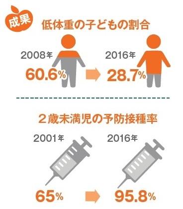 低体重の子どもの割合が減少しました