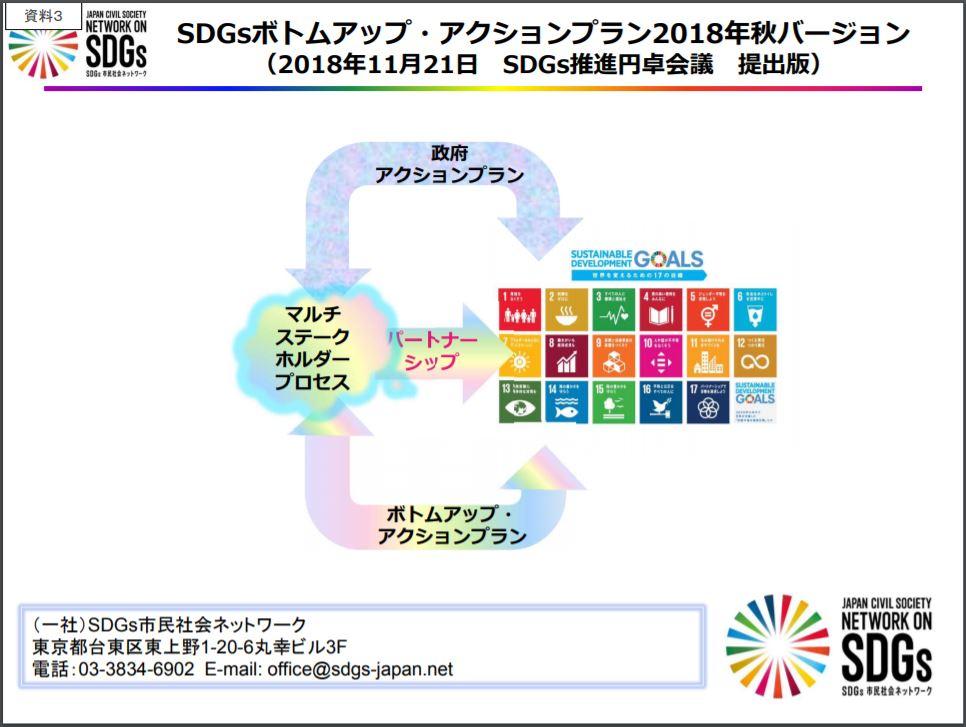 SDGs ボトムアップアクションプラン画像