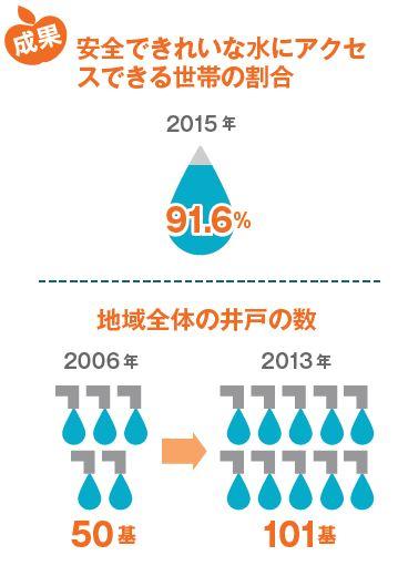 安全できれいな水にアクセスできる世帯の割合が増加しました