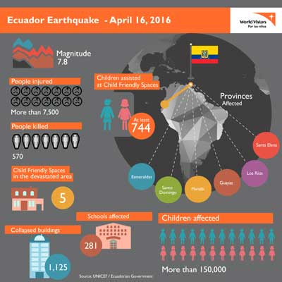 エクアドル地震規模をあらわすインフォグラフィック