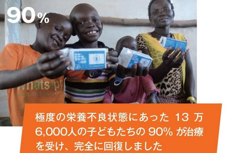極度の栄養不良状態にあった13万6,000人の子どもたちの90% が治療を受け、完全に回復しました
