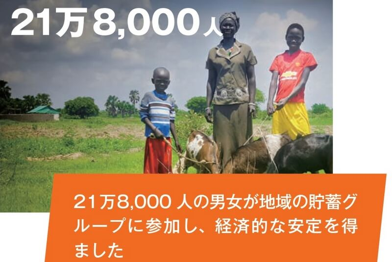 21万8,000人の男女が地域の貯蓄グループに参加し、経済的な安定を得ました